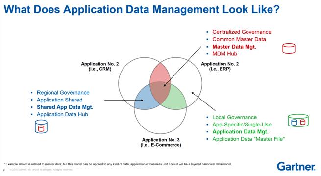 ADM Gartner Slide Application Data Management Semarchy ADM
