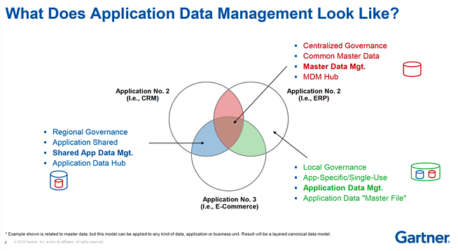 ADM Gartner Slide Application Data Management Semarchy ADM