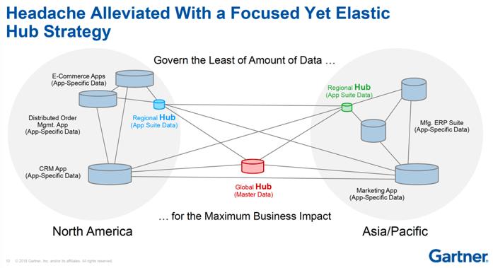 The Data Hub Semarchy Gartner Data Hub