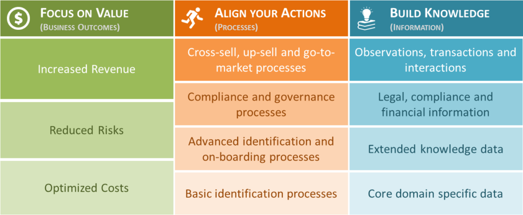 3 pillars: focus on value, align your actions, and build knowledge