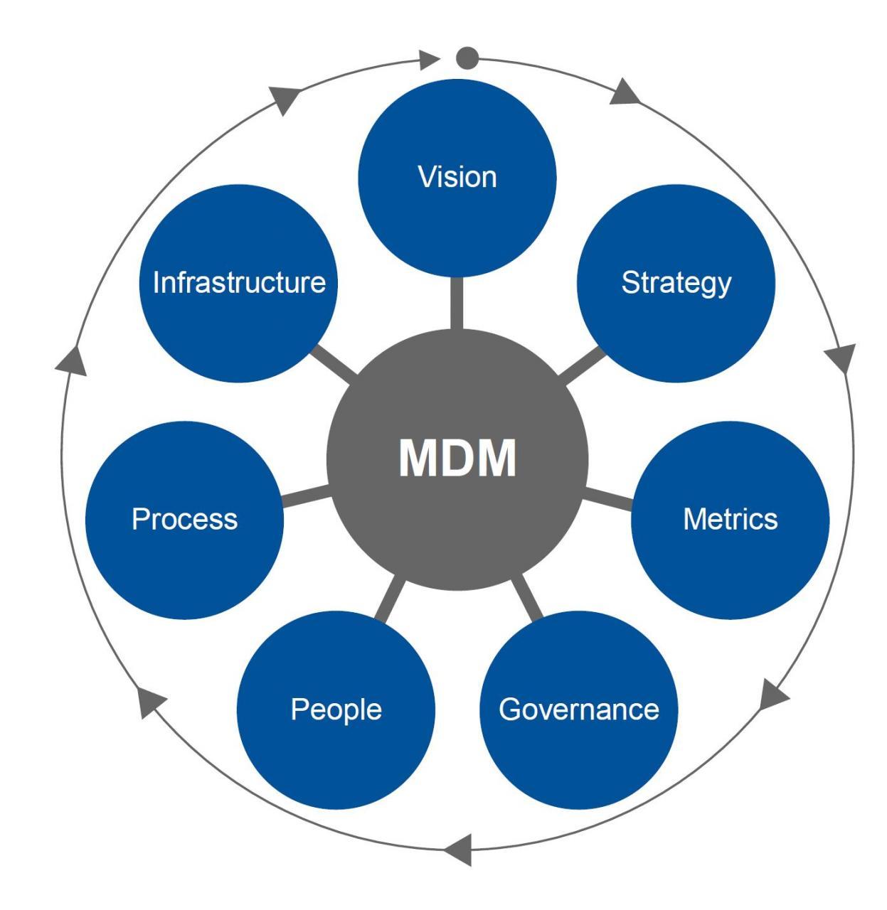 mdm-circle