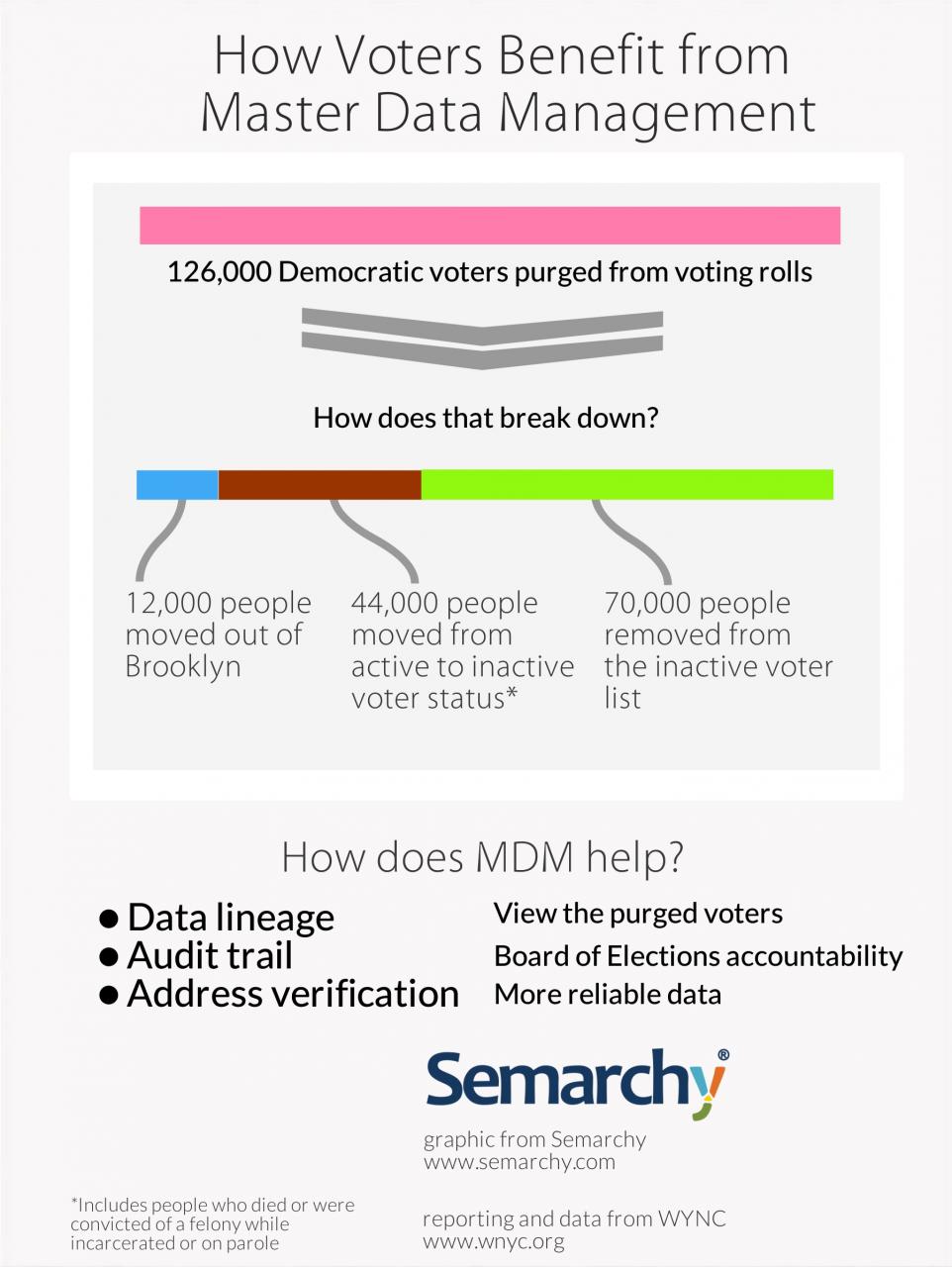 VotersBenefitFromMDM