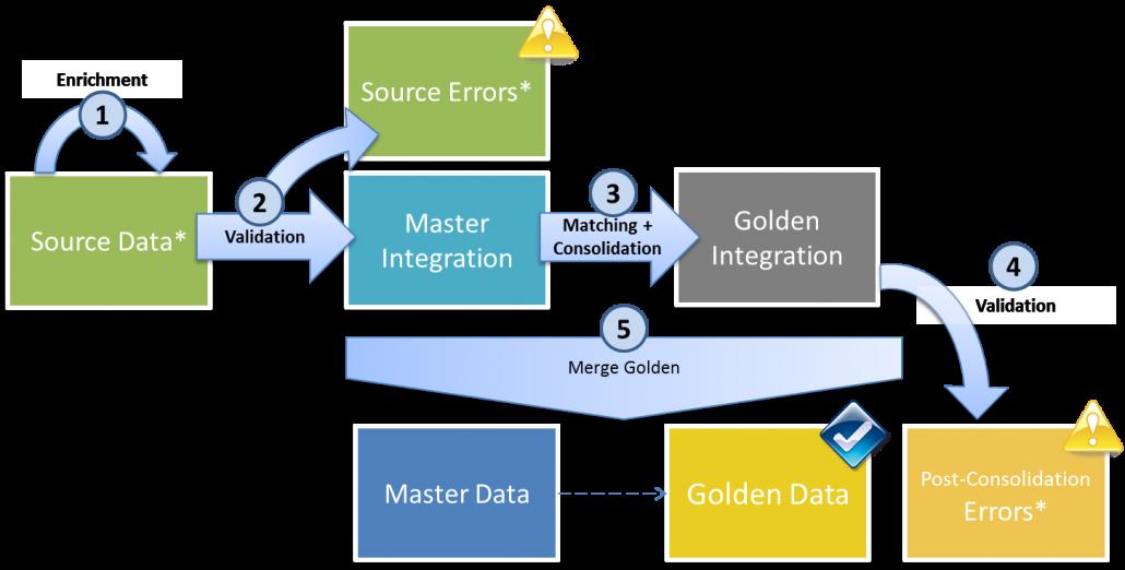 Convergence Hub™ Implementation