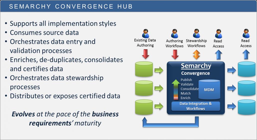 MDM Hub Style : Convergence