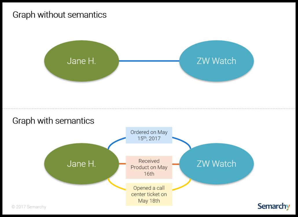 semarchu-graph-importance-of-semantics