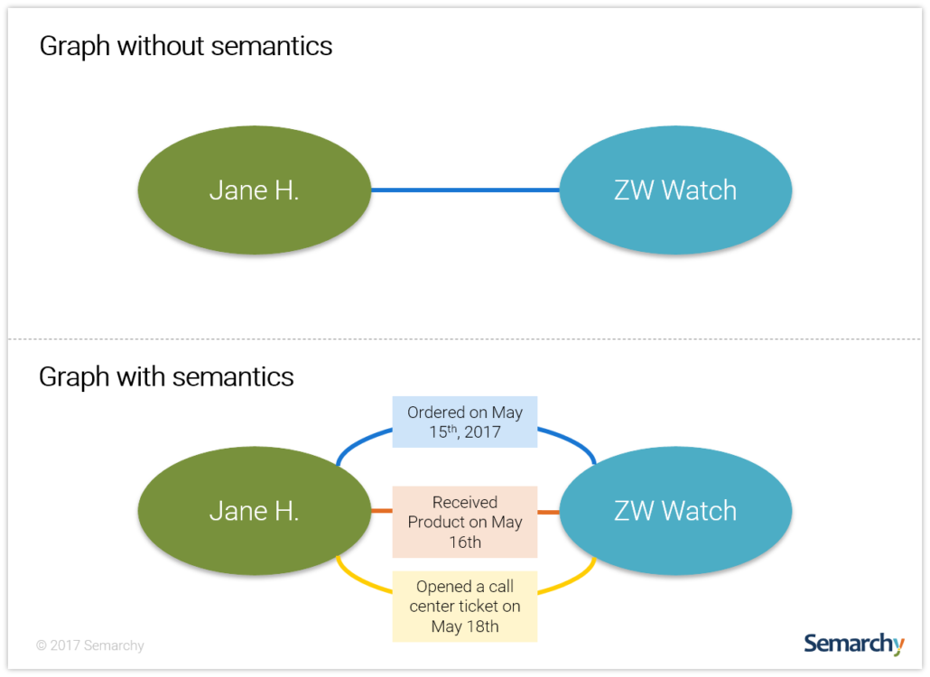 semarchu-graph-importance-of-semantics