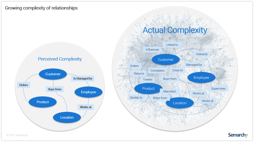 semarchy-graph-growing-complexity-of-relationships