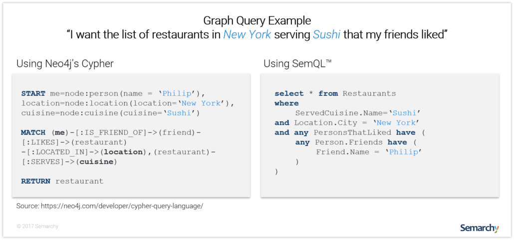 semarchy-semql-compared-to-neo4j-cypher