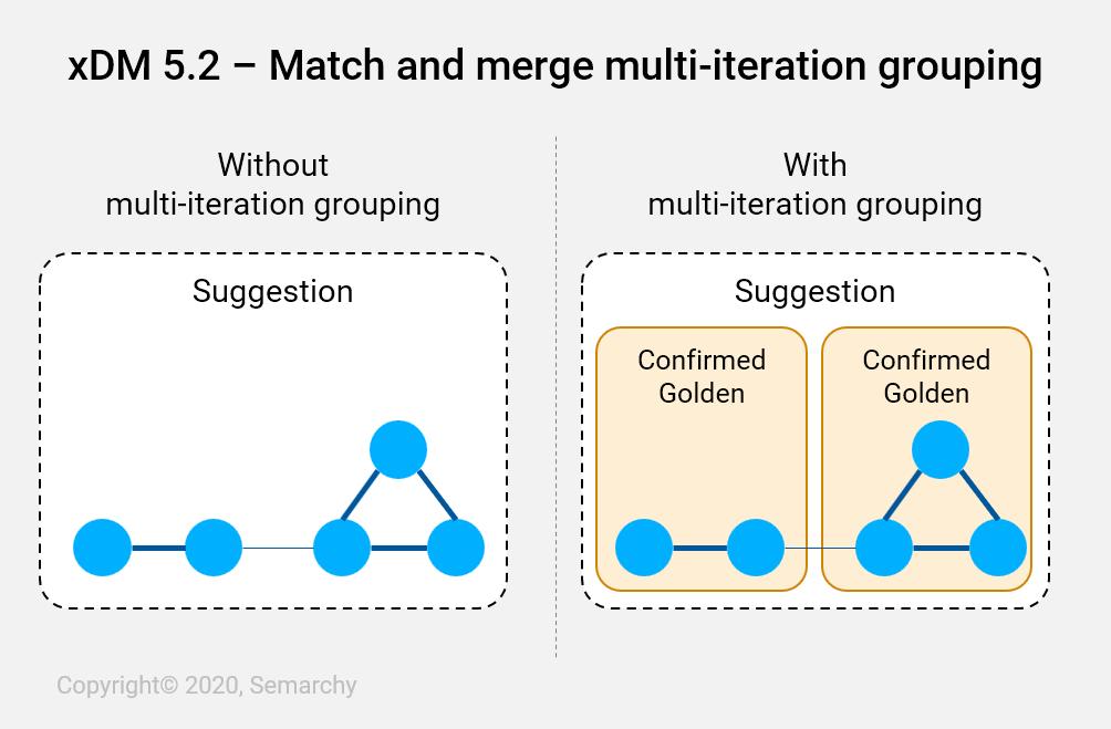 xdm-5-2-match-merge-multi-iteration-grouping