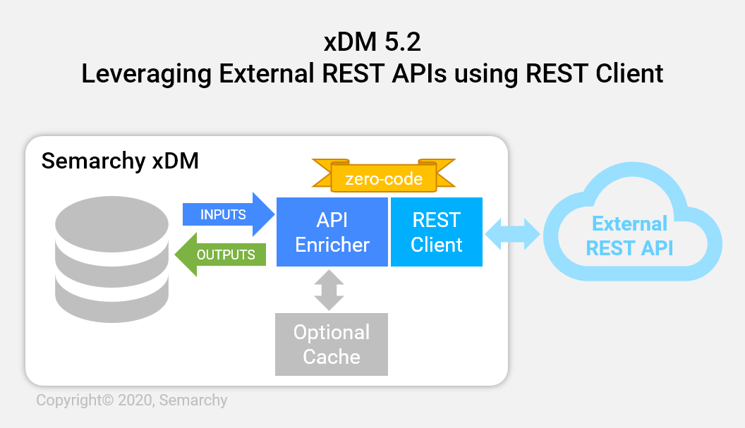 xDM v5.2 Blog Post Series-1