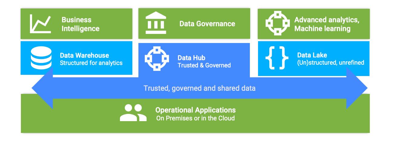 Data Hub vs. Data Warehouse vs. Data Lake